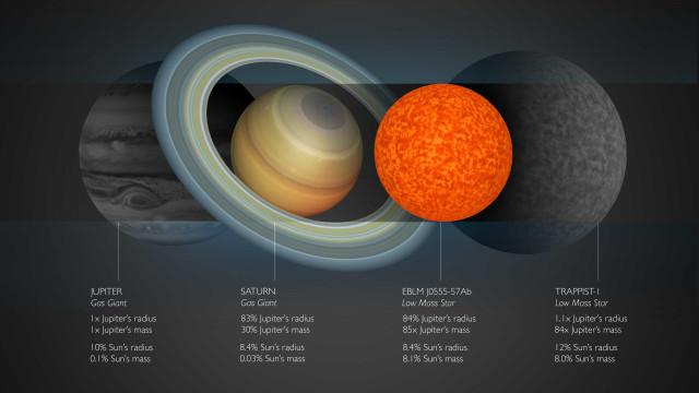 Investigadores descobriram a estrela mais pequena de sempre