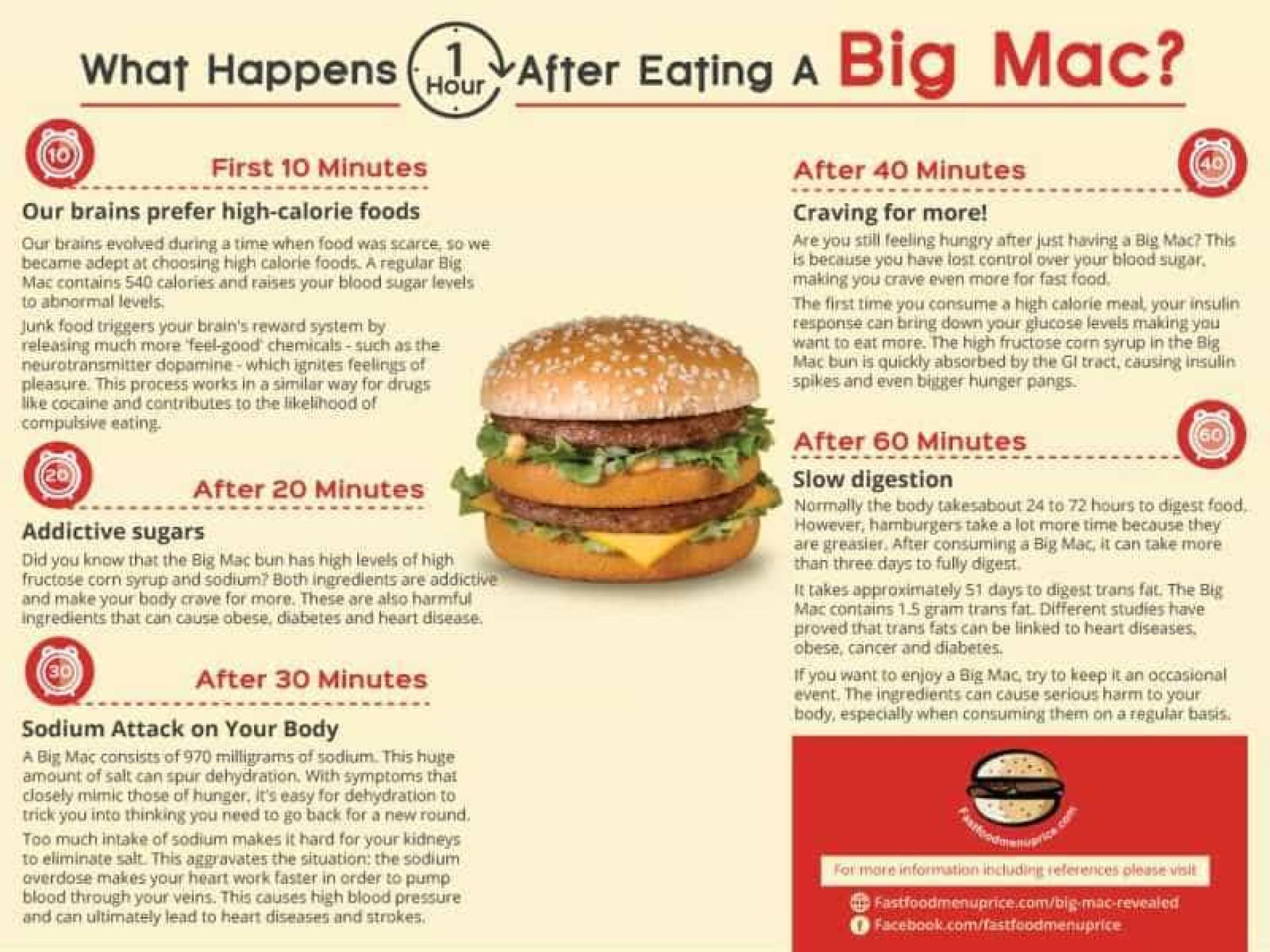 O que um Big Mac faz ao corpo em apenas uma hora