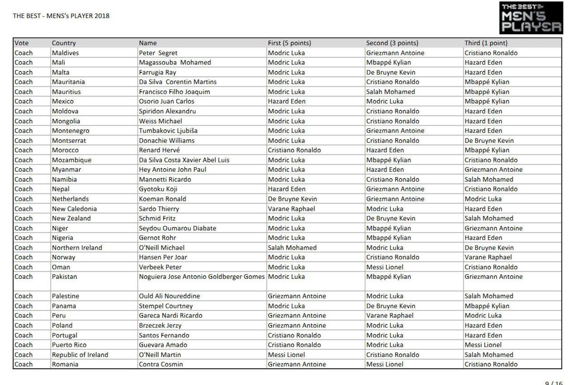 The Best: Quem votou em quem? As escolhas de CR7, Messi e companhia...